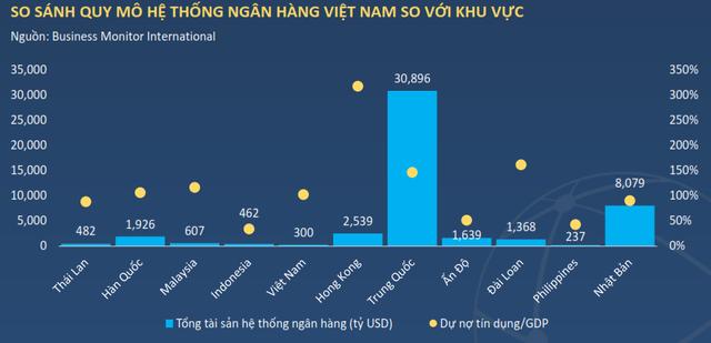 Quy mô hệ thống ngân hàng Việt Nam vẫn còn rất nhỏ bé so với các quốc gia trong khu vực