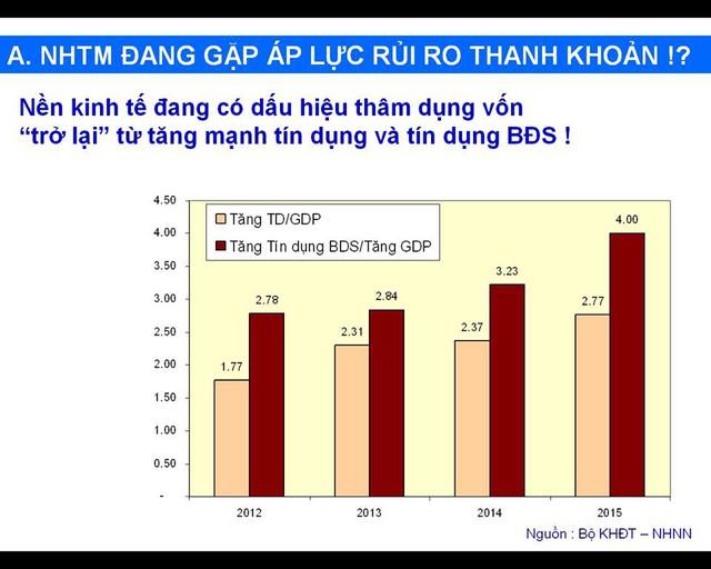Quan hệ tín dụng - tăng trưởng GDP và BĐS trong 4 năm qua. Trích tham luận của chuyên gia kinh tế Đinh Thế Hiển tại hội thảo Sửa đổi thông tư 36: Thị trường BĐS được gì, mất gì?.