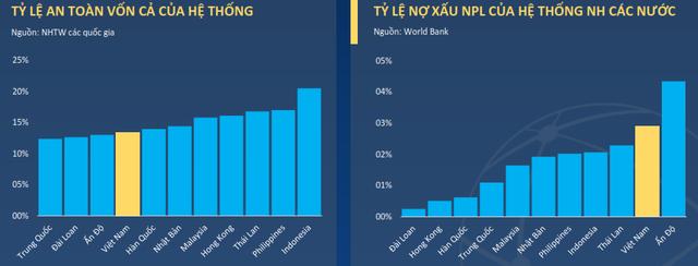 Mặc dù các quốc gia khác trong khu vực đã áp dụng Basel II và III, tỷ lệ an toàn vốn của Việt Nam (theo basel I) vẫn ở mức thấp so với các nước trong khu vực. Tỷ lệ nợ xấu ở mức khá cao, chỉ thấp hơn Ấn Độ và chất lượng tài sản phụ thuộc nhiều vào chất lượng của danh mục cho vay.