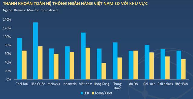 Thanh khoản mặc dù đã được cải thiện nhưng vẫn ở mức khá thấp so với các quốc gia khác.