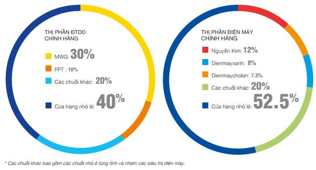 Thị phần bán lẻ điện thoại di động và điện máy 2015. Nguồn: GfK/Thế giới Di động