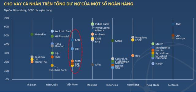 Ngoài ACB, Sacombank có tỷ lệ cho vay khách hàng cá nhân khá cao, các ngân hàng còn lại đều chưa chú trọng đến phát triển mảng ngân hàng bán lẻ.