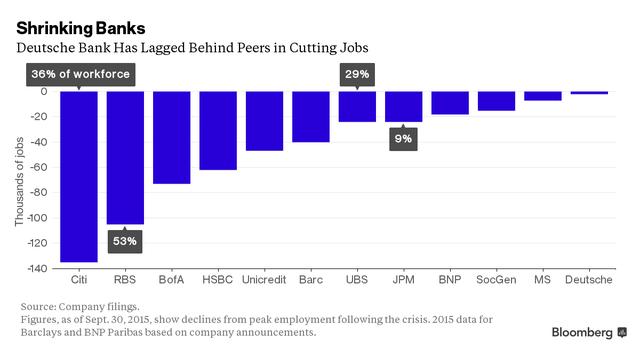 Số việc làm mà các ngân hàng đã cắt giảm so với mức đỉnh điểm (số liệu tính đến ngày 30/9/2015). Đơn vị: nghìn việc làm
