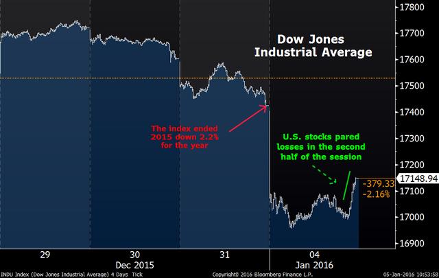 Diễn biến của chỉ số Dow Jones