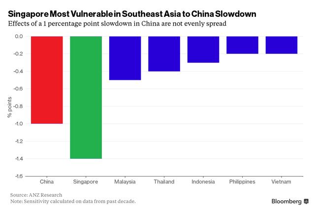 Tăng trưởng kinh tế Trung Quốc giảm 1 điểm phần trăm sẽ tác động như thế nào đến các quốc gia Đông Nam Á?