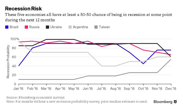 5 nền kinh tế này có ít nhất 50% khả năng sẽ rơi vào suy thoái trong 12 tháng tới