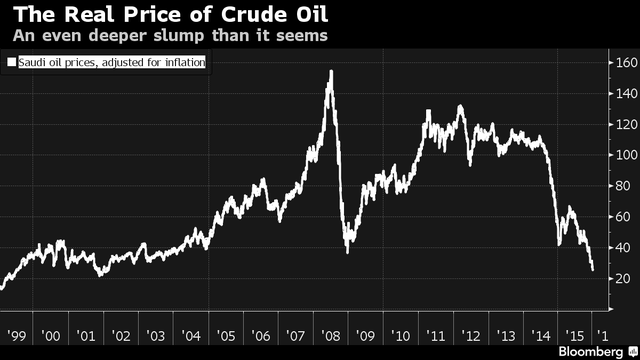 Giá dầu Saudi Arabia sau khi đã điều chỉnh theo lạm phát