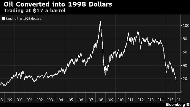 Giá dầu Saudi Arabia sau khi quy đổi theo giá USD năm 1998