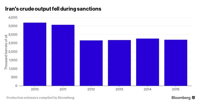 Sản lượng dầu của Iran giảm dần sau khi bị cấm vận