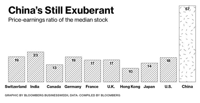 Chỉ số P/E của một số TTCK trên thế giới