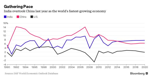 Năm ngoái Ấn Độ đã vượt qua Trung Quốc để trở thành nền kinh tế tăng trưởng nhanh nhất thế giới