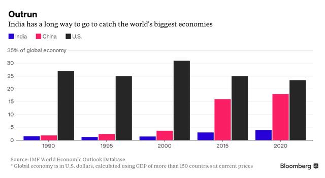 Ấn Độ vẫn còn một chặng đường rất dài để đuổi kịp những nền kinh tế lớn nhất thế giới