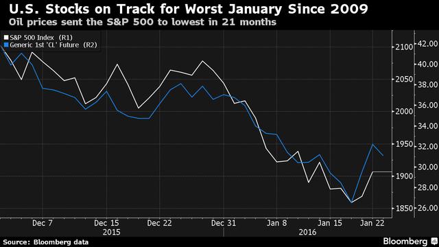 Chứng khoán Mỹ đang hướng tới tháng 1 tồi tệ nhất kể 2009