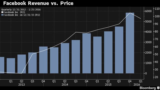 Doanh thu và giá cổ phiếu Facebook đều đang tăng mạnh trong thời gian gần đây
