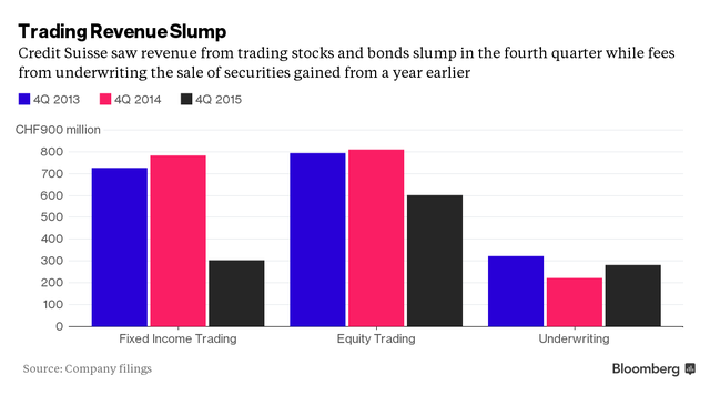 Credit Suisse chứng kiến doanh thu từ mảng giao dịch cổ phiếu và trái phiếu sụt giảm trong quý IV, trong khi phí bảo lãnh tăng trưởng so với 1 năm trước