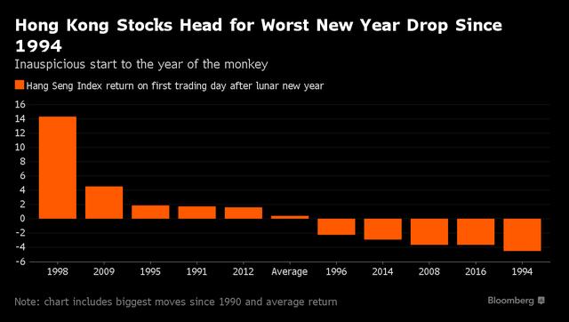 Chứng khoán Hồng Kông hướng tới khởi đầu năm mới âm lịch tệ nhất kể từ 1994