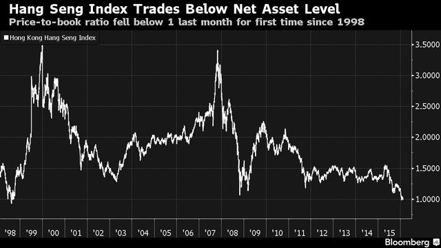 Lần đầu tiên kể từ 1998 chỉ số P/B của Hang Seng Index giảm xuống dưới mức 1