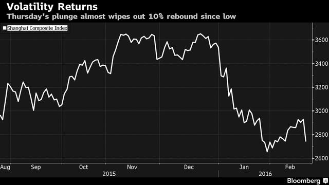 Mức giảm điểm hôm nay đã xóa sạch đà hồi phục của chứng khoán Trung Quốc