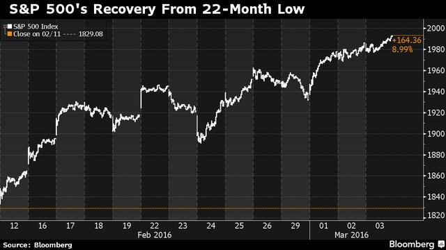 S&P 500 hồi phục từ mức thấp nhất 22 tháng