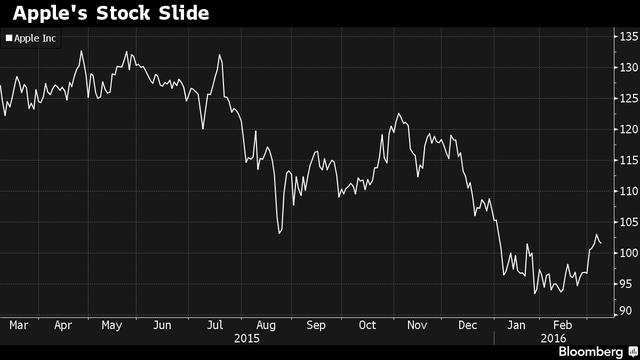 Cổ phiếu Apple giảm mạnh so với tháng 3 năm ngoái