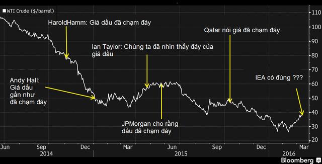 Giá dầu WTI