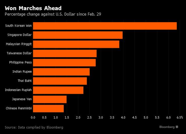 Diễn biến của các đồng tiền châu Á so với USD kể từ ngày 29/2 đến nay