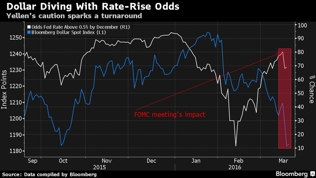 Đồng USD giảm giá sau báo cáo của Fed