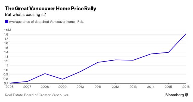 Giá nhà ở Vancouver đã tăng vọt trong mấy năm gần đây