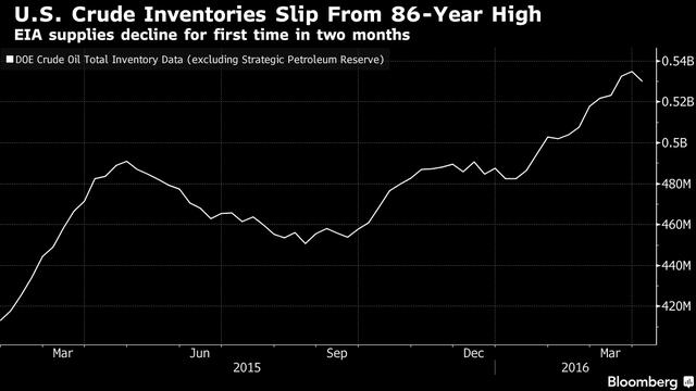 Lượng dầu dự trữ của Mỹ bất ngờ sụt giảm