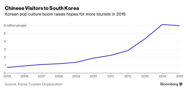 Lượng khách Trung Quốc đến Hàn Quốc đã tăng vọt nhờ những bộ phim gây sốt