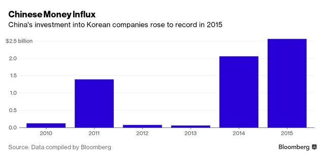 Trung Quốc đã rót lượng vốn kỷ lục vào các công ty Hàn Quốc trong năm 2015