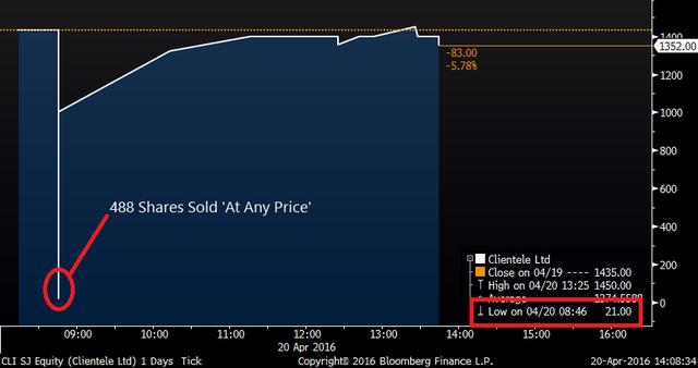 Diễn biến giá cổ phiếu Clientele hôm 20/4 (Nguồn: Bloomberg)