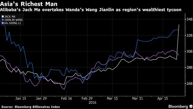 Tài sản của 3 người giàu nhất châu Á