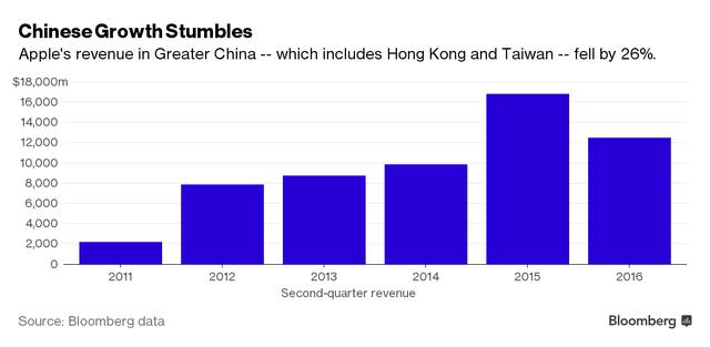 Doanh thu từ thị trường Trung Quốc (đã bao gồm cả Hồng Kông và Đài Loan) sụt giảm mạnh sau khi tăng trưởng rất tốt trong năm 2015 (Nguồn: Bloomberg)