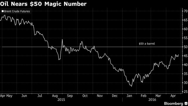 GIá dầu đang tiến gần sát mức 50 USD/thùng