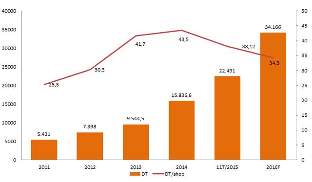 Diễn biến doanh thu/cửa hàng qua các năm của TGDĐ