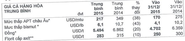 Giá vonfram tiếp tục giảm mạnh trong năm 2015