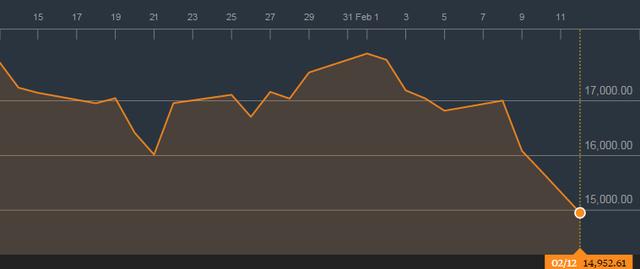 Nikkei 225 giảm hơn 11% trong tuần vừa qua