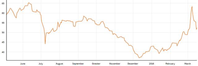 Giá quặng sắt phục hồi mạnh trong thời gian gần đây