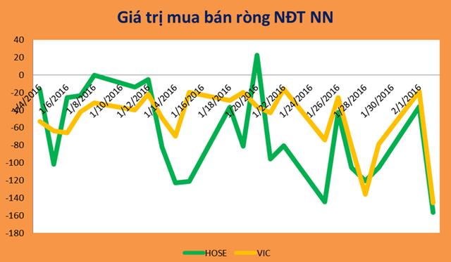 Nước ngoài bán ròng mạnh VIC trong tháng 1/2016