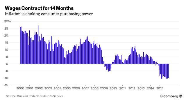 Lương cơ bản giảm trong suất 14 tháng qua