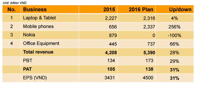Kế hoạch kinh doanh năm 2016 của DGW