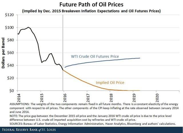Dự báo giá dầu sẽ rơi xuống mức 0 USD/thùng (đường màu cam)