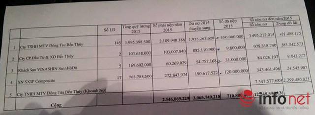 Số tiền nợ bảo hiểm xã hội của Công ty TNHH một thành viên đóng tàu Bến Thủy là hơn 12 tỷ đồng