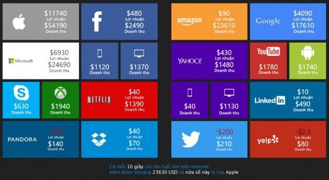 Thống kê của Pennystock về lợi nhuận của các hãng công nghệ trong 10 giây