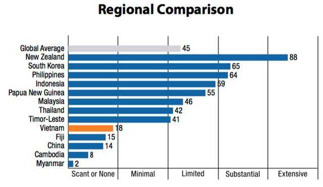 Điểm minh bạch ngân sách của Việt Nam được xếp 18/100 điểm, thấp hơn mức bình quân là 45 điểm. (Ảnh: IBP)
