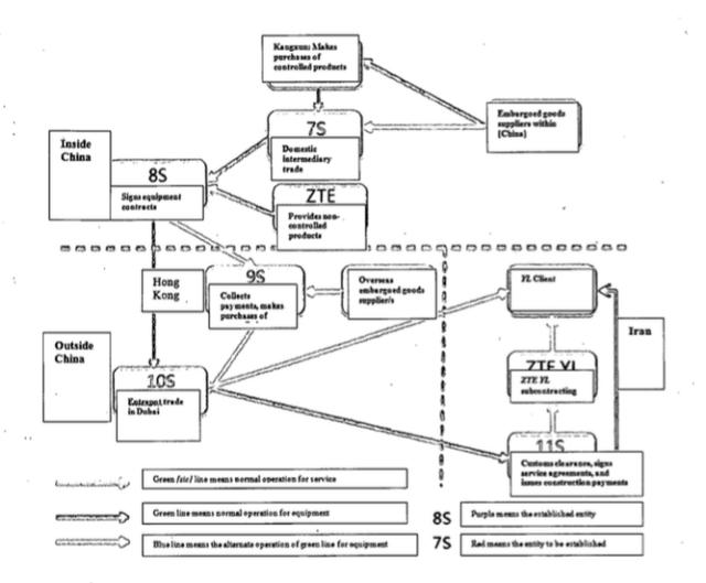 Một biểu đồ về kế hoạch thành lập công ty vỏ bọc của ZTE.