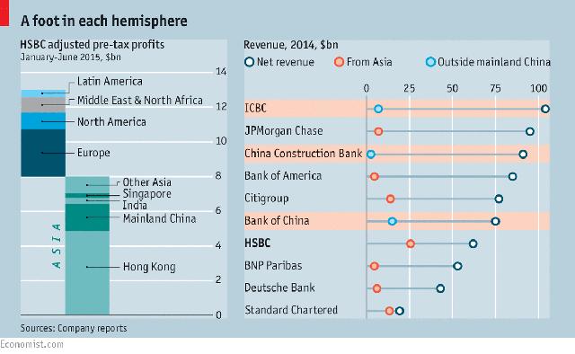 Cơ cấu lợi nhuận trước thuế đã được điều chỉnh (bên trái) và doanh thu của HSBC phân chia theo khu vực