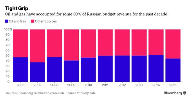 Dầu mỏ chiếm tỷ trọng lớn trong GDP của Nga