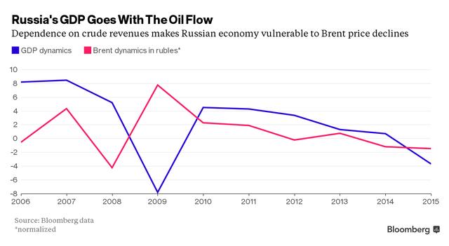 Kể từ sau cuộc khủng hoảng kinh tế thế giới năm 2008-2009, GDP của Nga và giá dầu có chung xu hướng
